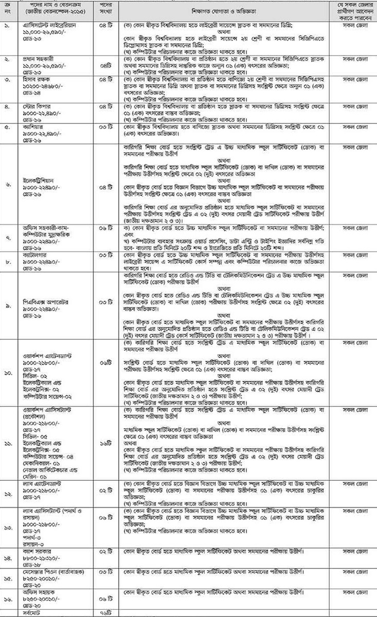 Directorate of Technical Education Job